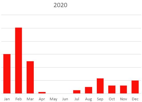 2020 Sales Graph